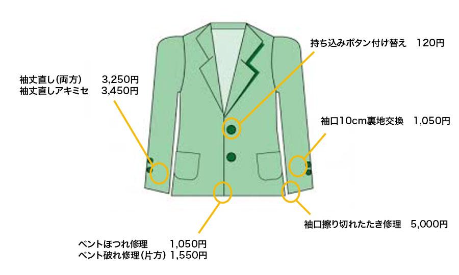 洋服のお直し、リフォーム ジャケット修理